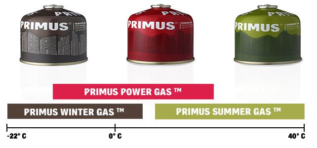 primus gass 3 typer
